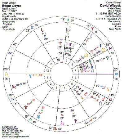 astrochart
