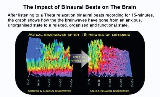 binaural-beats-effect-brainwaves