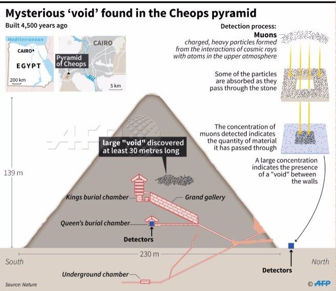afp-graphic-pyramid