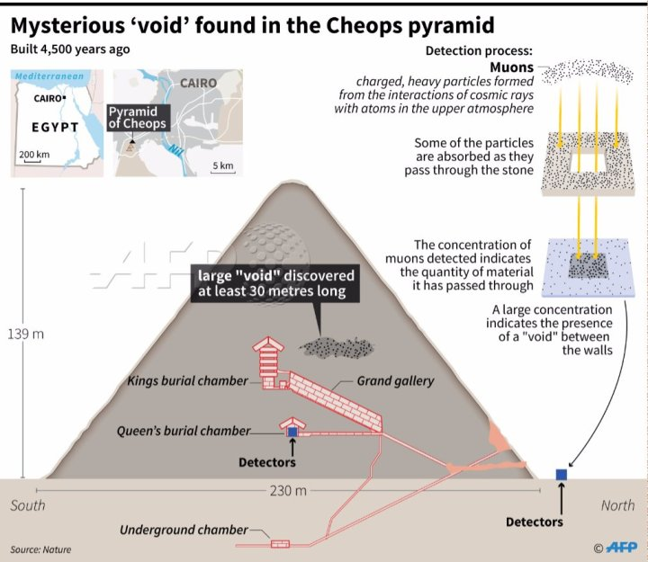 afp-graphic-pyramid
