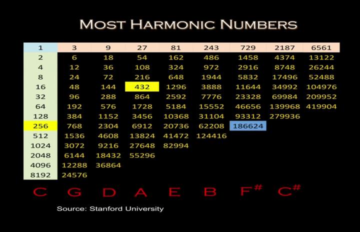 harmonicnumbers