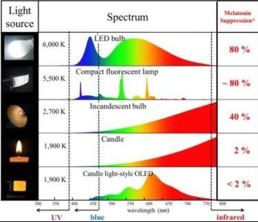 1-blue-light-spectrum-e1494856108681