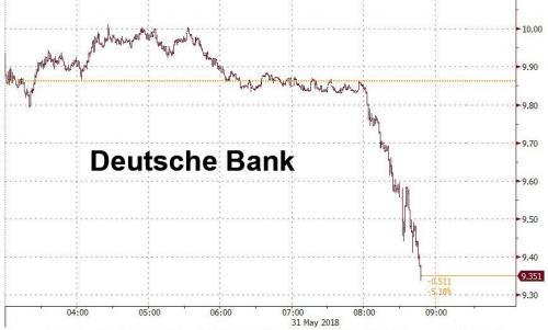 """Deutsche Bank cae después de que la Reserva Federal designara secretamente sus operaciones en """"condición problemática"""""""