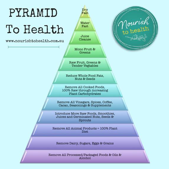 pyramid-to-health