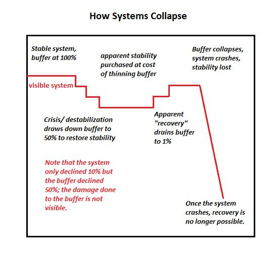 Buffer collapse